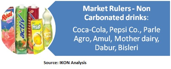 non carbonated drink analysis